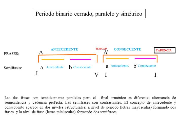 periodo paralelo esquema