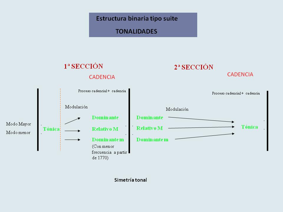 La Estructura Binaria Tipo Suite Musicnetmaterials