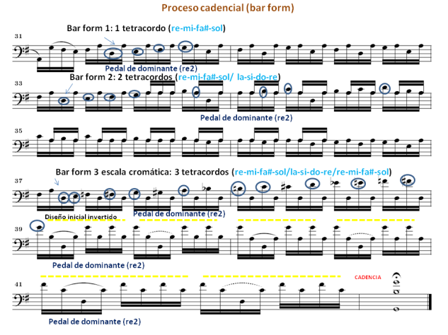 Bach Suite nº 1 Preludio bar form
