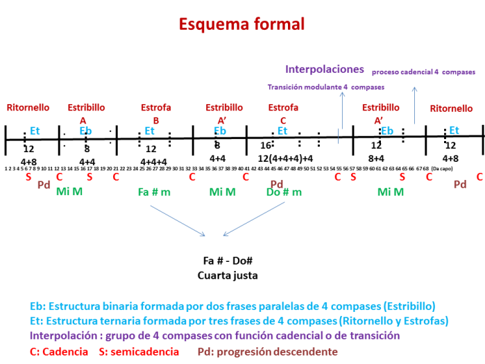 Ejemplo 3 esquema formal