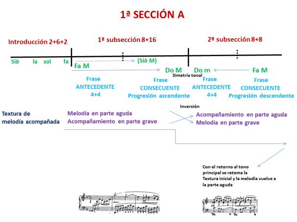 Ejemplo 5 esquema primera sección