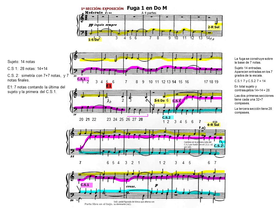 Análisis De Una Fuga Musicnetmaterials