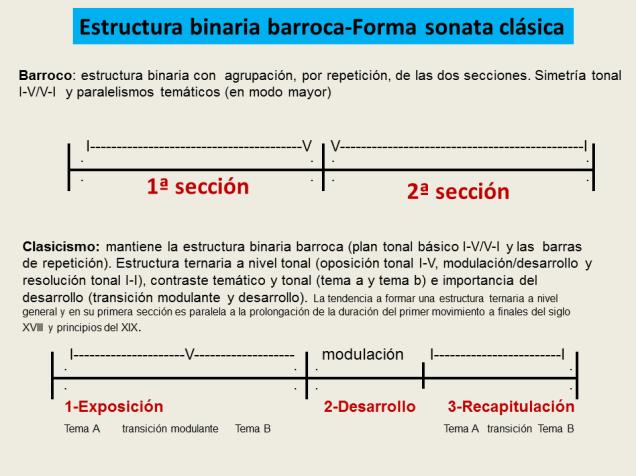 Forma Sonata opciones