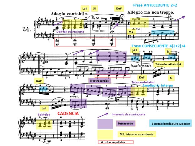 Tema A I diseños melódicos y estructura
