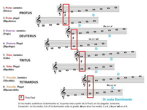 Los modos gregorianos dominantes
