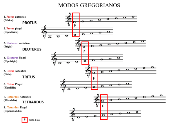 Los modos gregorianos TODO