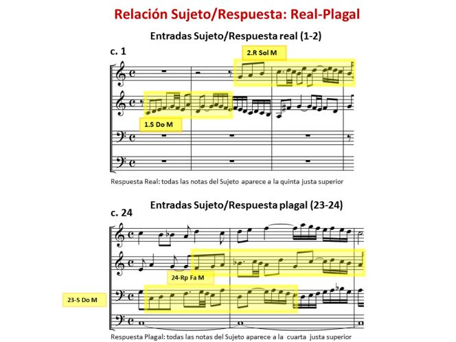 Ejemplo 5 Relación S-R real, S-R plagal