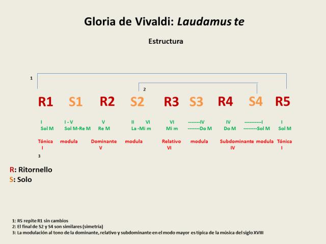 Esquema folmal Vivaldi Laudamus te Gloria