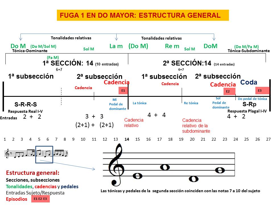 Estructura De Una Fuga Musicnetmaterials