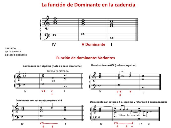 Ejemplo 5 Función de dominante