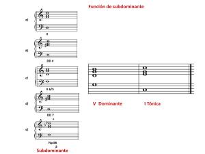 Ejemplo 7 función de subdominante