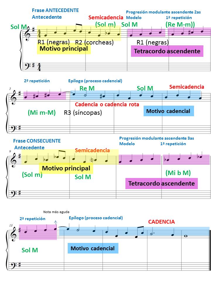 Armonía 18 Melodía 4 Ejercicio Solución Y Análisis