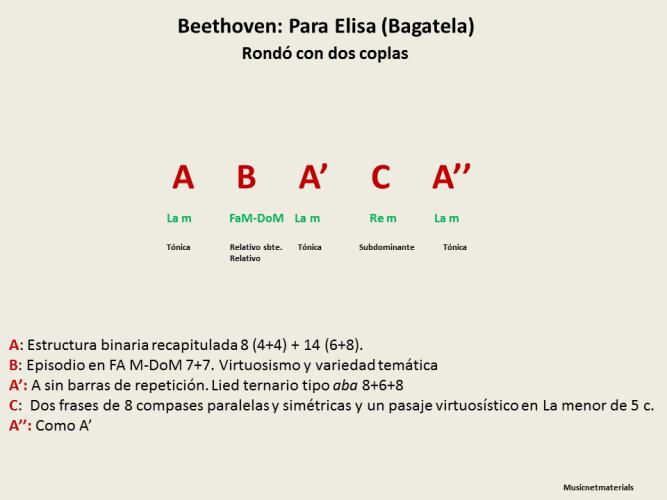 Esquema 2 Beethoven. Para Elisa