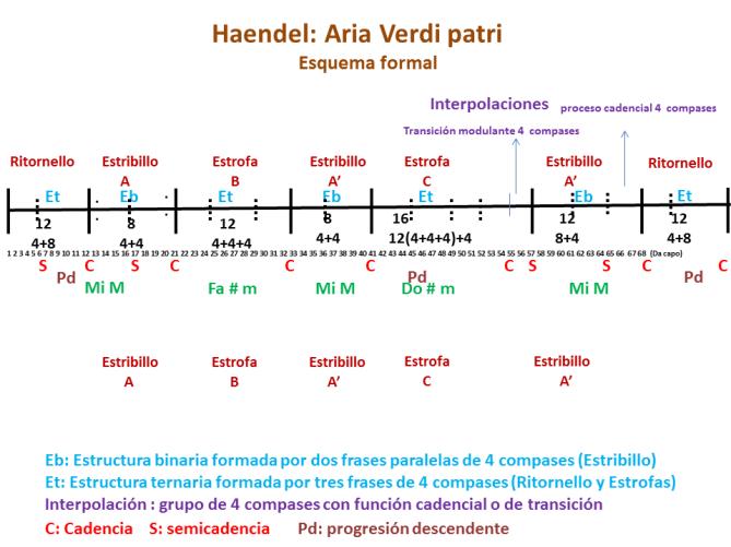 Handel Alcina Verdi Patri esquema formal