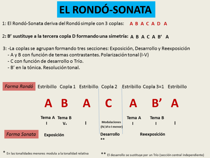 Rondo Sonata esquema