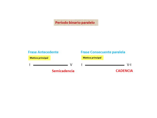 Esquema periodo binario paralelo