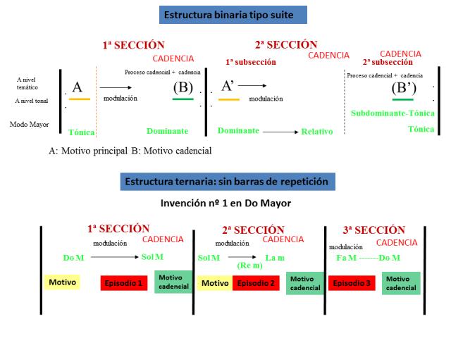 Invención nº 1  10 esquema formal