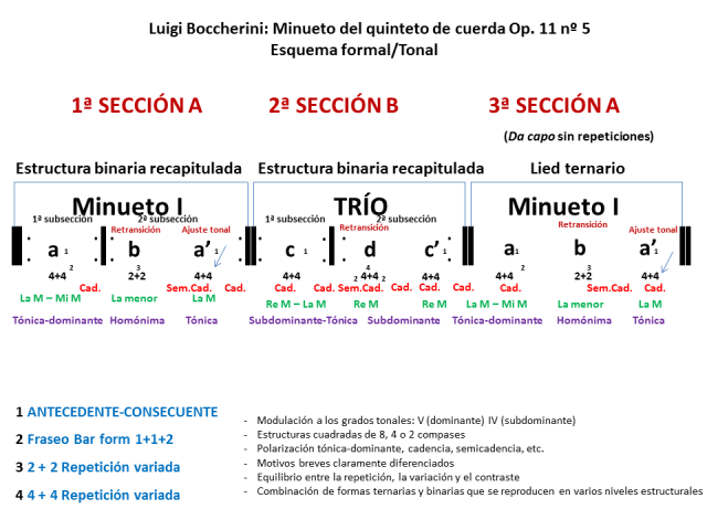esquema-formal-minueto-boccherini