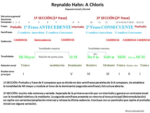 esquema-formal-1-tonalidades-y-secciones