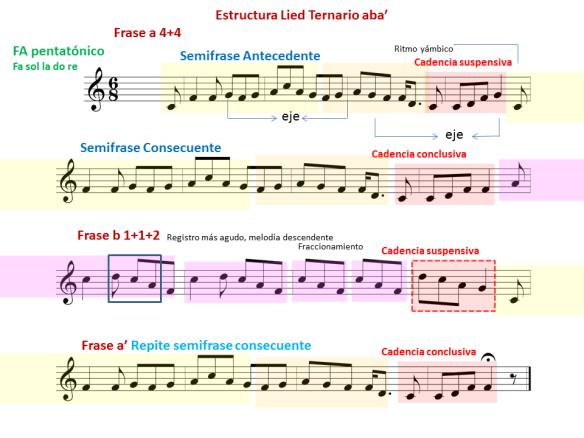 Ritmos Complementarios Musicnetmaterials