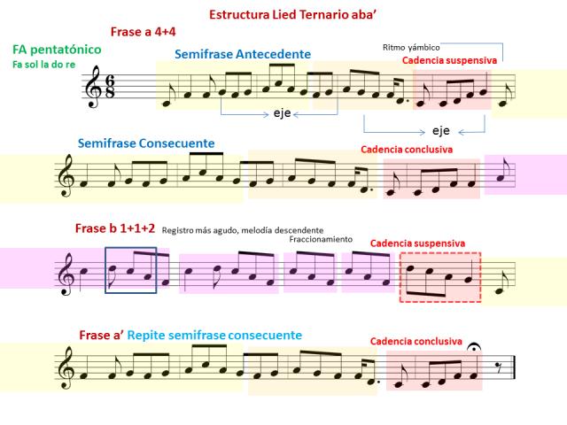 archivos-1-melodia-estructura