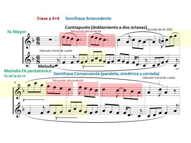 melodia-contrapunto-primera-frase-a