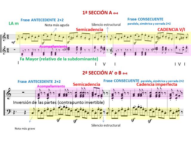 Schumann 8 análisis frase a y b