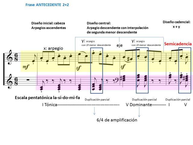 Schumann 8 primera frase
