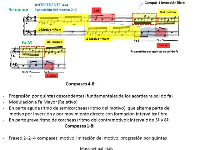 Ejemplo 4 los ocho primeros compases