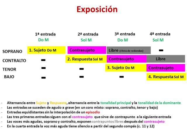 exposición esquema