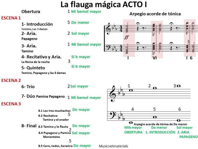 ejemplo tonalidades acto 1