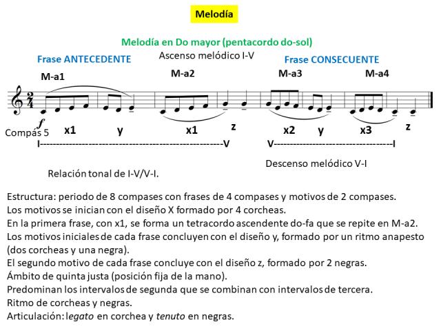 melodía análisis.png