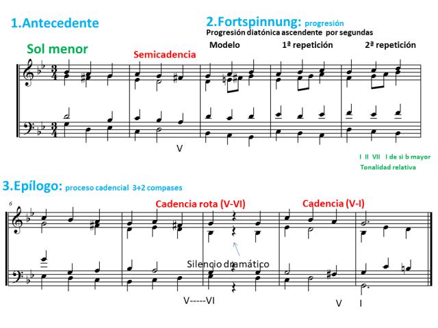 Ejemplo 1 tonalidad cadencias y estructura.png